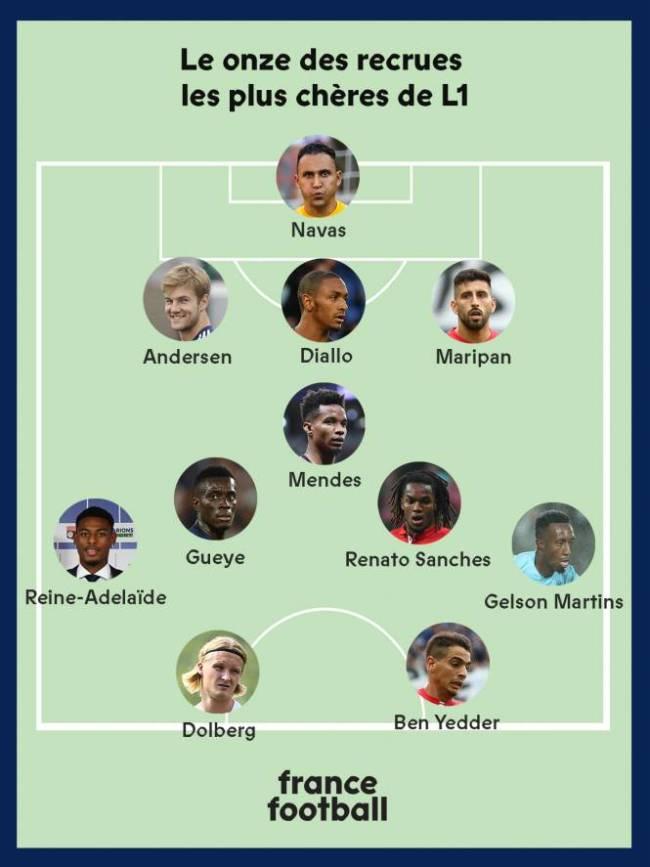 Лига 1: сборная новичков (версия France Football) - изображение 1