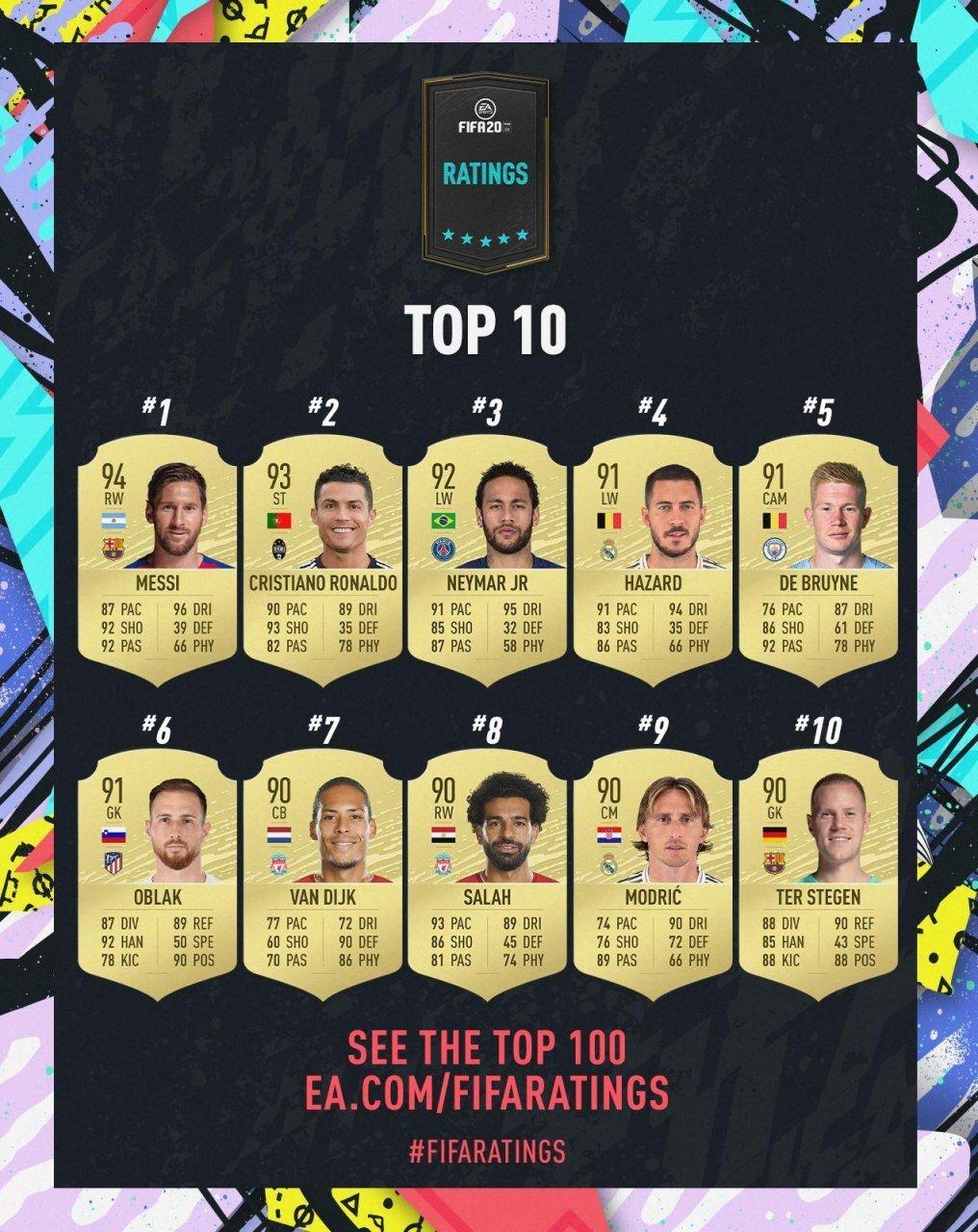 FIFA 20: стали известны рейтинги сильнейших игроков - с Месси во главе - изображение 1