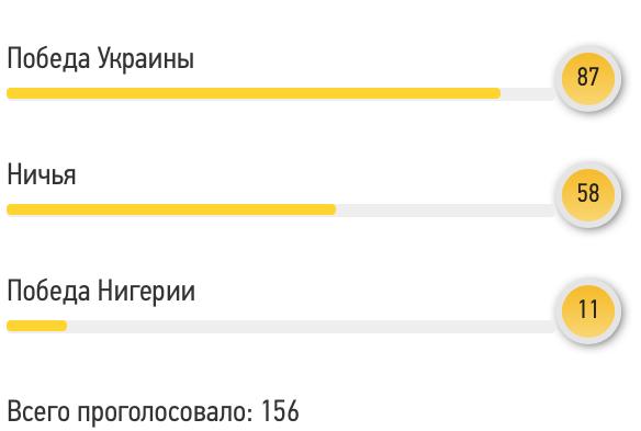 Украина - Нигерия: прогноз читателей Footboom - изображение 1