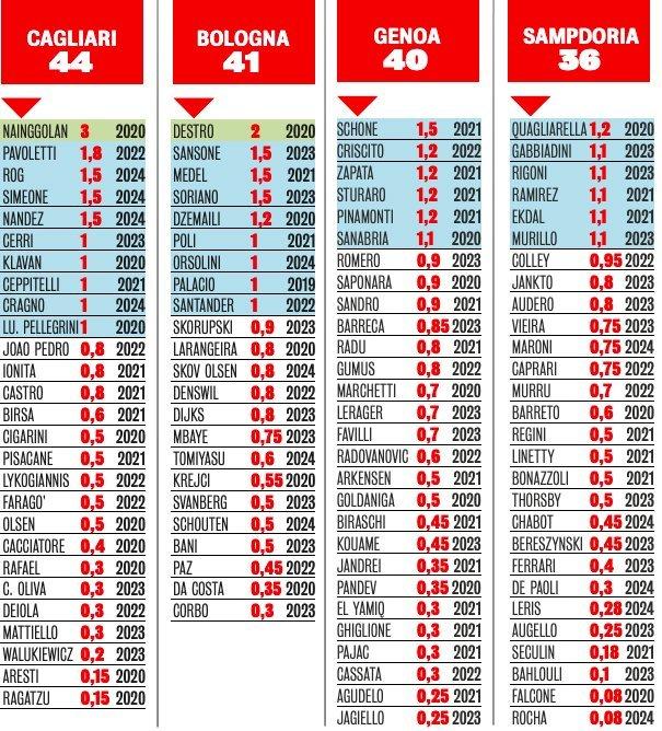 """Зарплатные ведомости клубов Серии А 2019-2020: """"Милан"""" больше не второй, а середняки сократили отрыв от оклада Роналду - изображение 5"""
