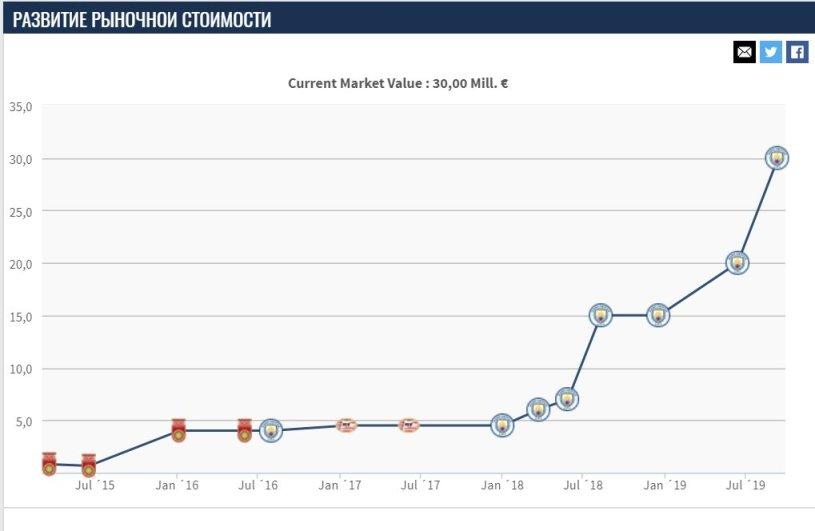 Transfermarkt: стоимость Александра Зинченко выросла до 30 миллионов евро - изображение 2
