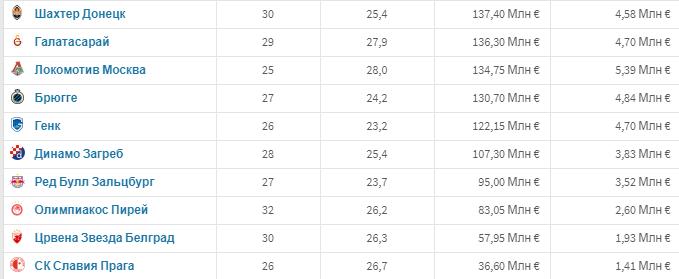 """""""Шахтер"""" почти в 10 раз дешевле """"Манчестер Сити"""" и в два раза дешевле """"Аталанты"""" - изображение 4"""
