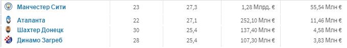 """""""Шахтер"""" почти в 10 раз дешевле """"Манчестер Сити"""" и в два раза дешевле """"Аталанты"""" - изображение 6"""