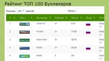 """Рейтинг букмекеров """"ТОП-100"""""""