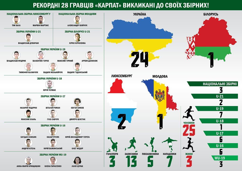 """Рекордні 28 гравців """"Карпат"""" викликані до своїх збірних (Фото) - изображение 1"""