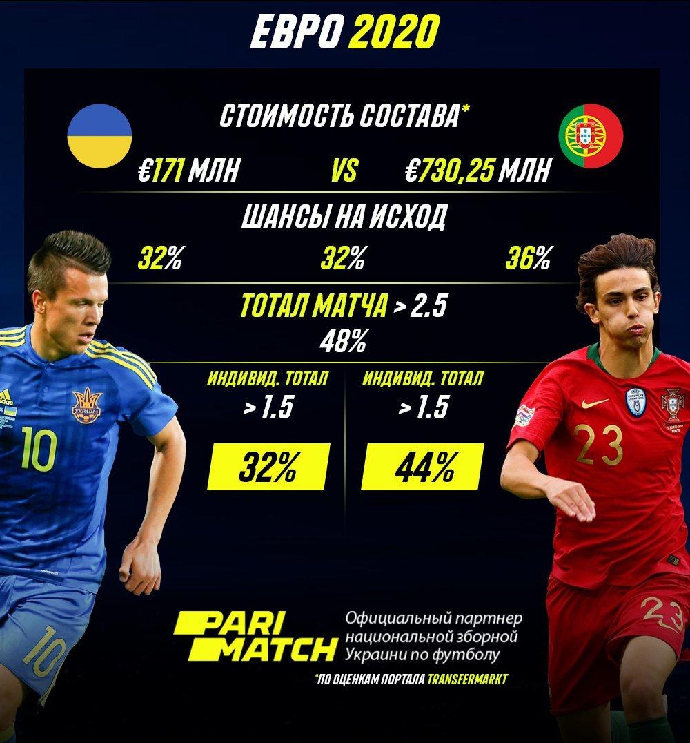 ставки на футбол чемпионат европы франция португалия