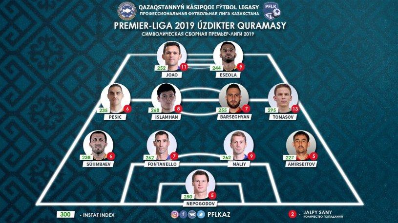 Эсеола Адеринсола попал в символическую сборную Премьер-лиги Казахстана сезона-2019 - изображение 1