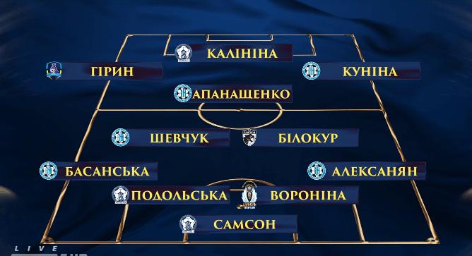 Названы лучшие 11 игроков среди женщин 2019-го года в Украине - изображение 1