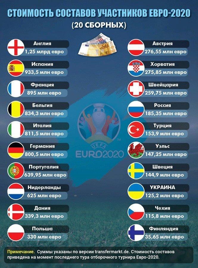 Евро-2020: самая дорогая - Англия, Украина - третья, но снизу - изображение 1