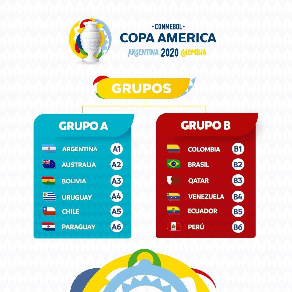 КОНМЕБОЛ объявила состав групп Копа Америка-2020 - Аргентина и Бразилия в разных группах - изображение 1