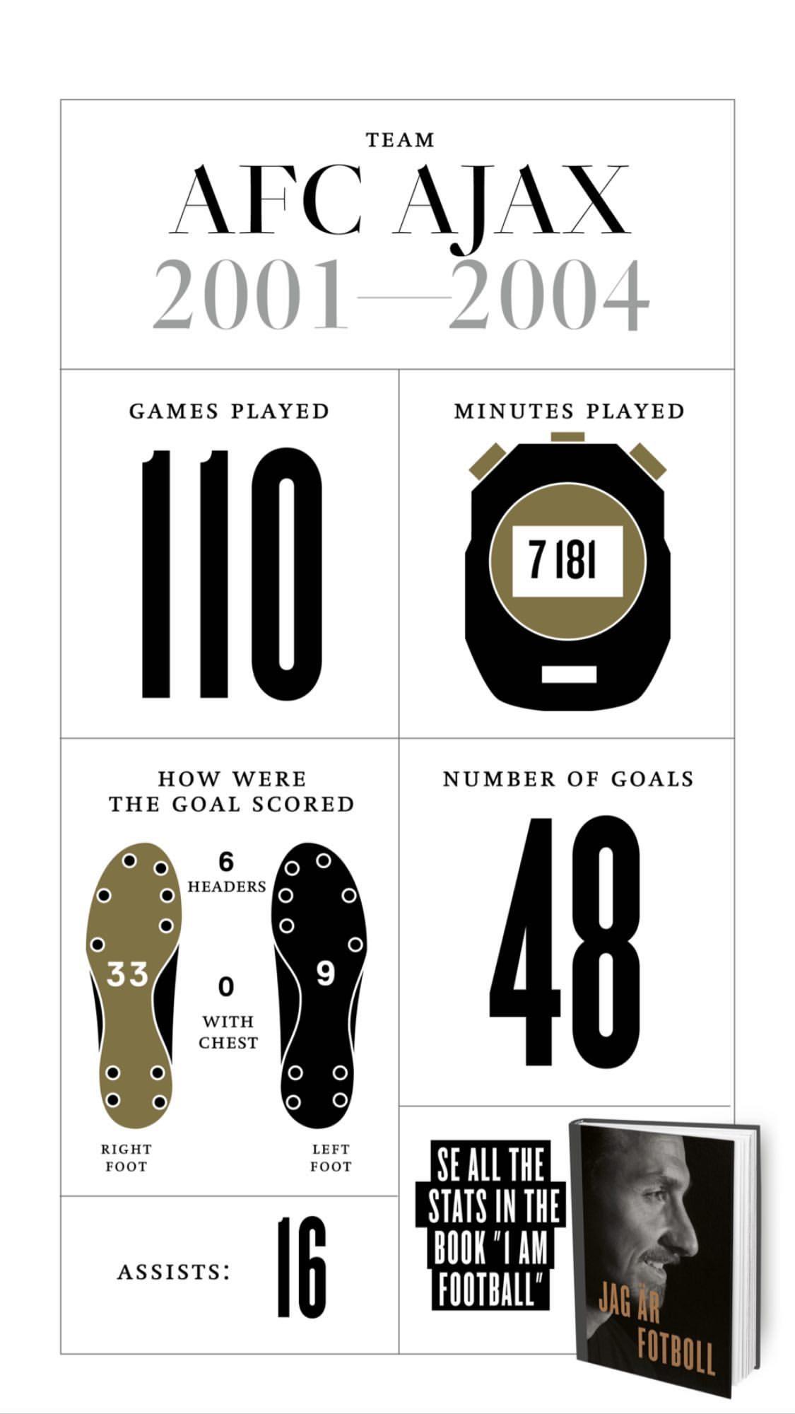 Златистика: интересные цифры Златана Ибрагимовича (Фото) - изображение 2