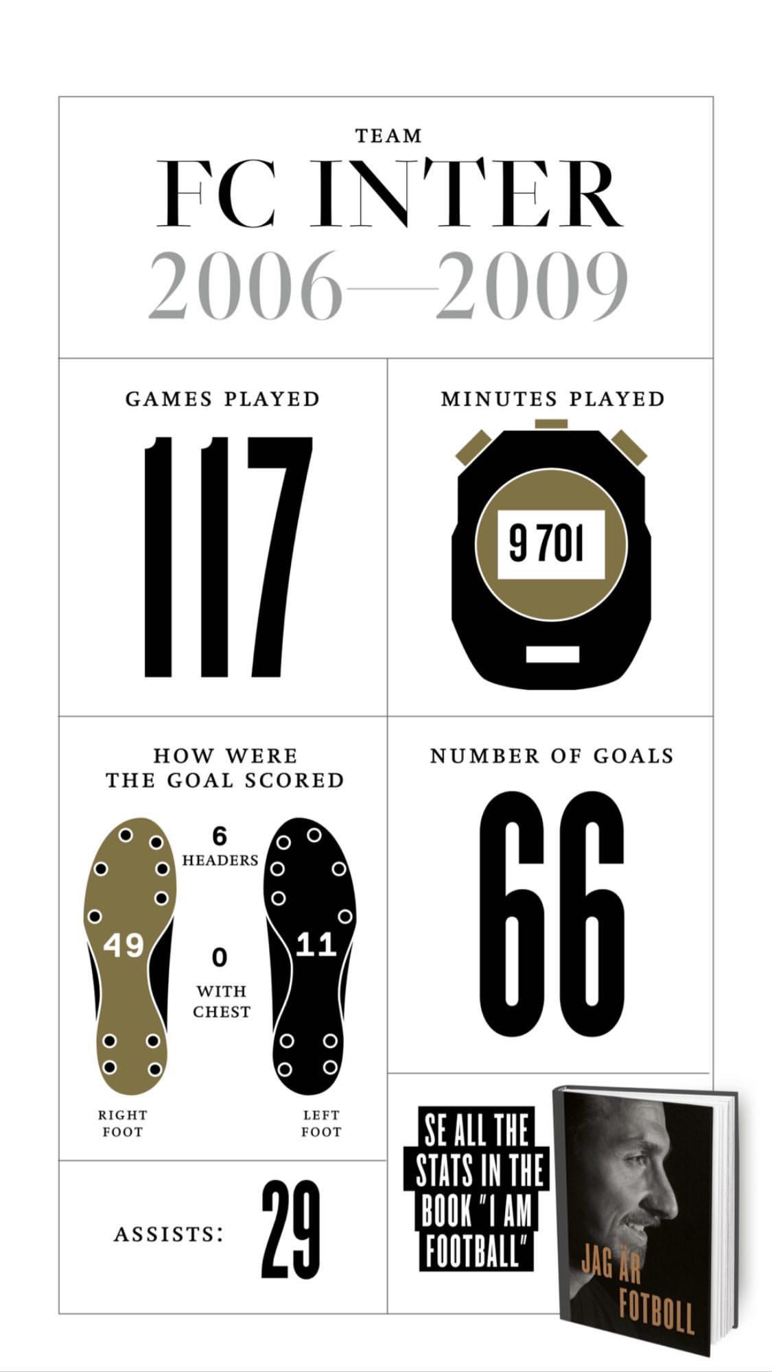 Златистика: интересные цифры Златана Ибрагимовича (Фото) - изображение 4