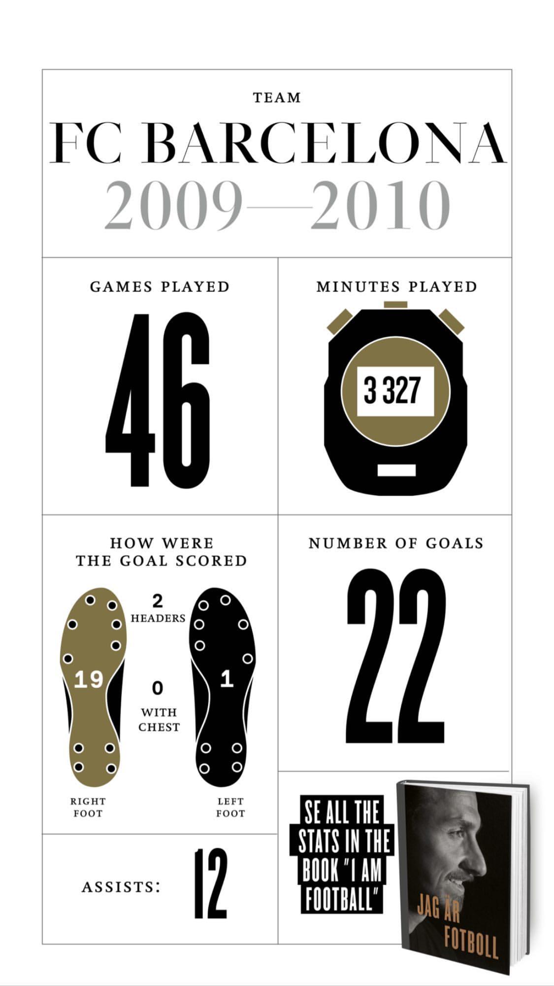 Златистика: интересные цифры Златана Ибрагимовича (Фото) - изображение 5