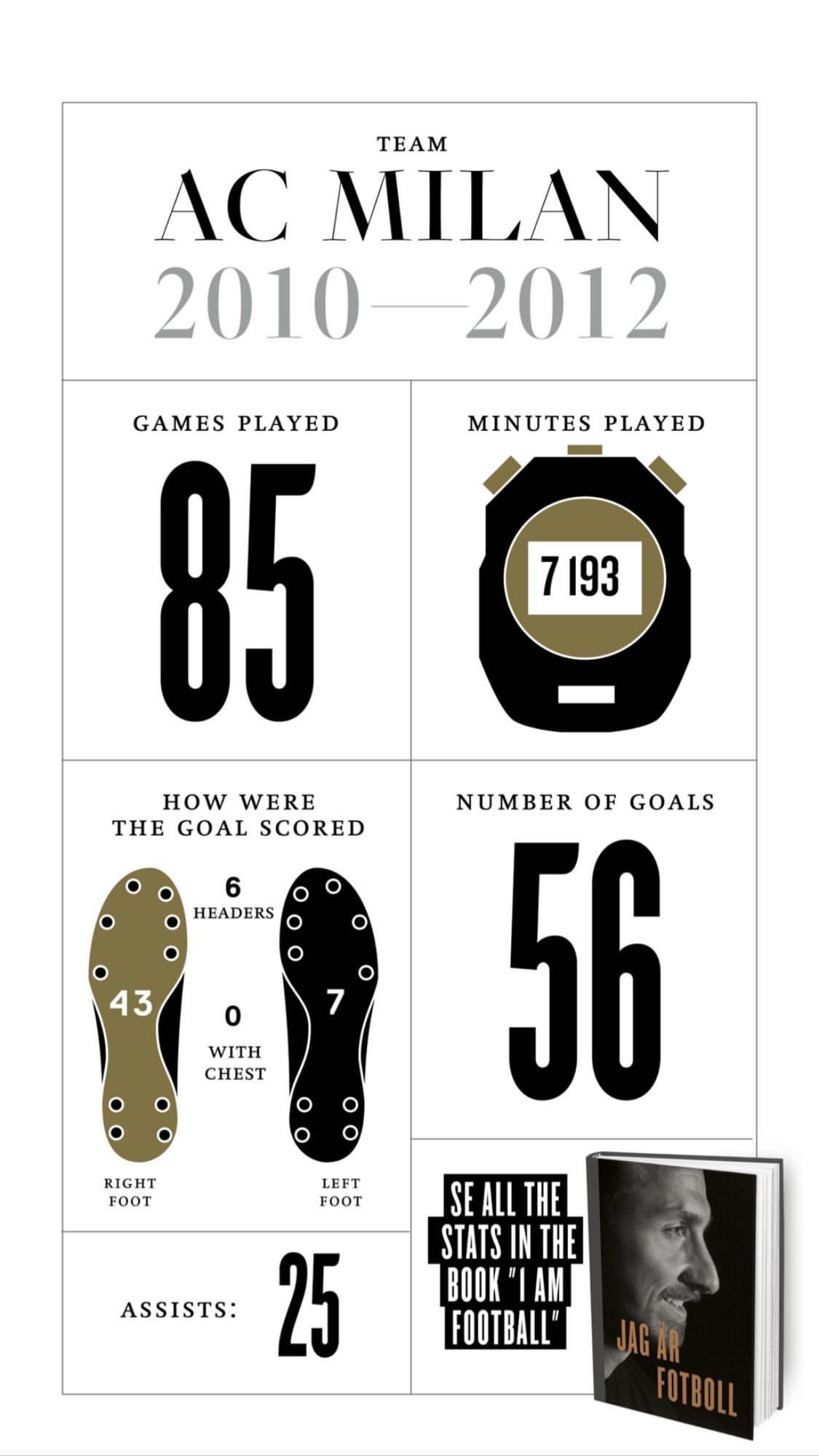 Златистика: интересные цифры Златана Ибрагимовича (Фото) - изображение 6