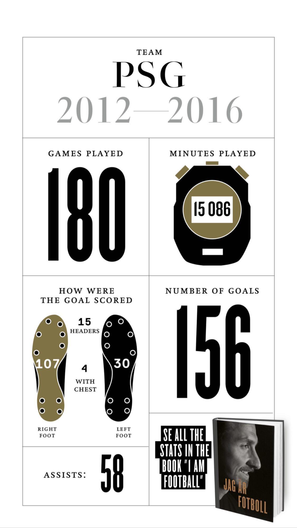 Златистика: интересные цифры Златана Ибрагимовича (Фото) - изображение 7
