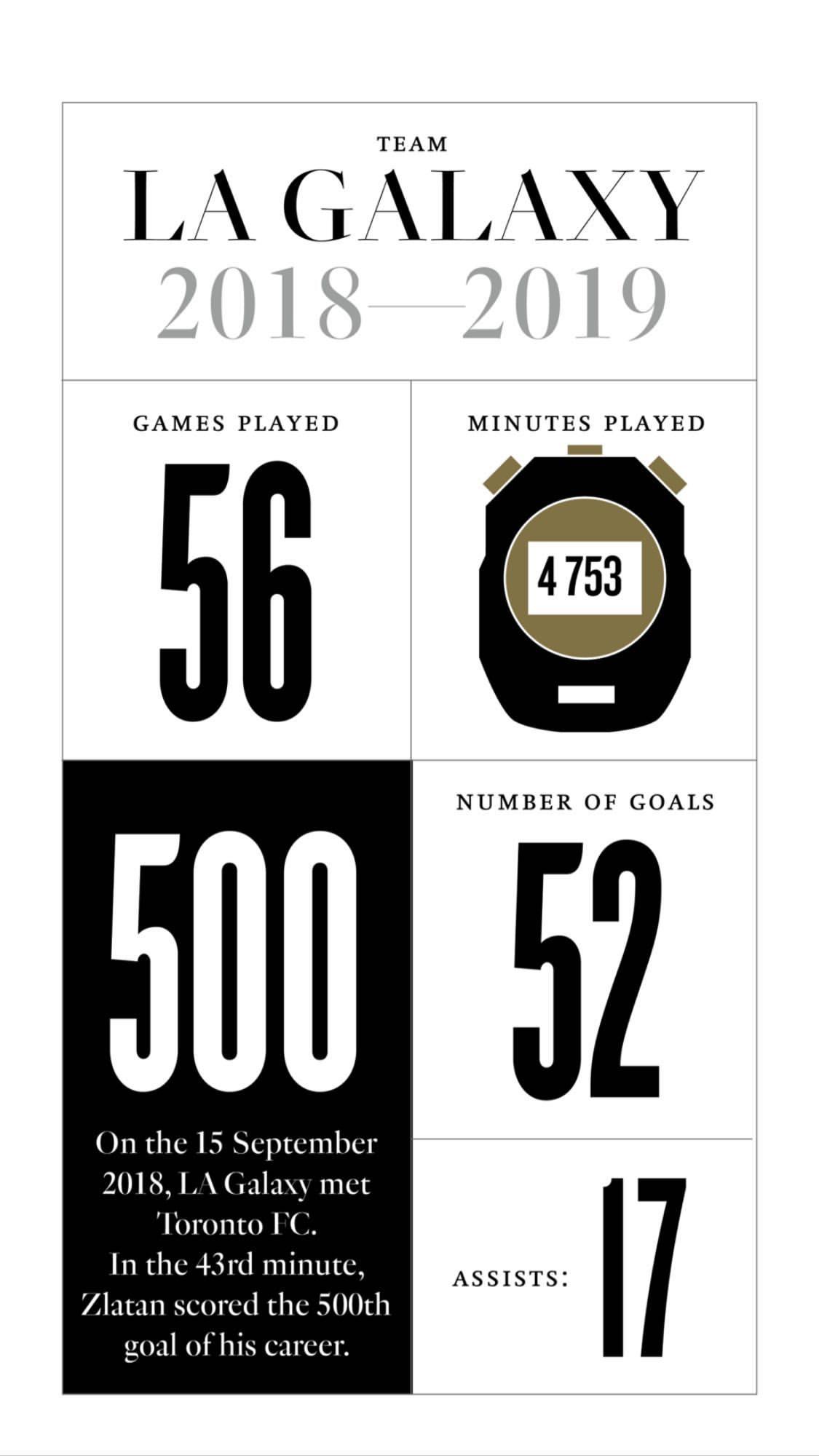 Златистика: интересные цифры Златана Ибрагимовича (Фото) - изображение 9