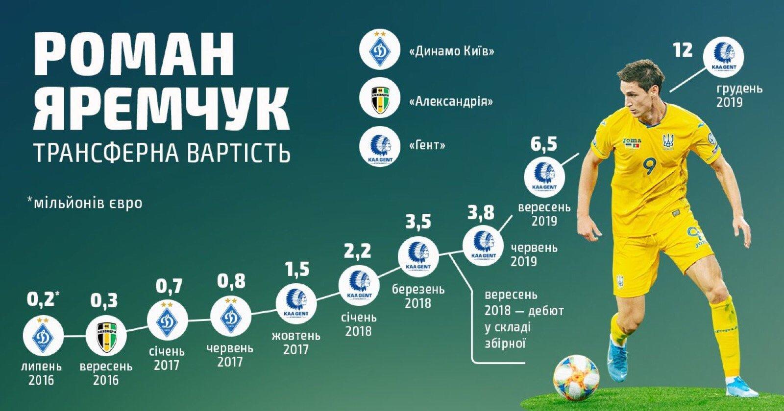 За рік виступів у збірній трансферна вартість Романа Яремчука виросла майже у 4 рази. Інфографіка - изображение 1