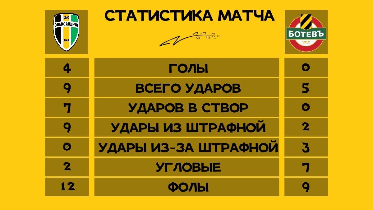 """Товариський матч. """"Олександрія"""" – """"Ботев"""" (Болгарія) 4:0. Зразковий погром - изображение 1"""