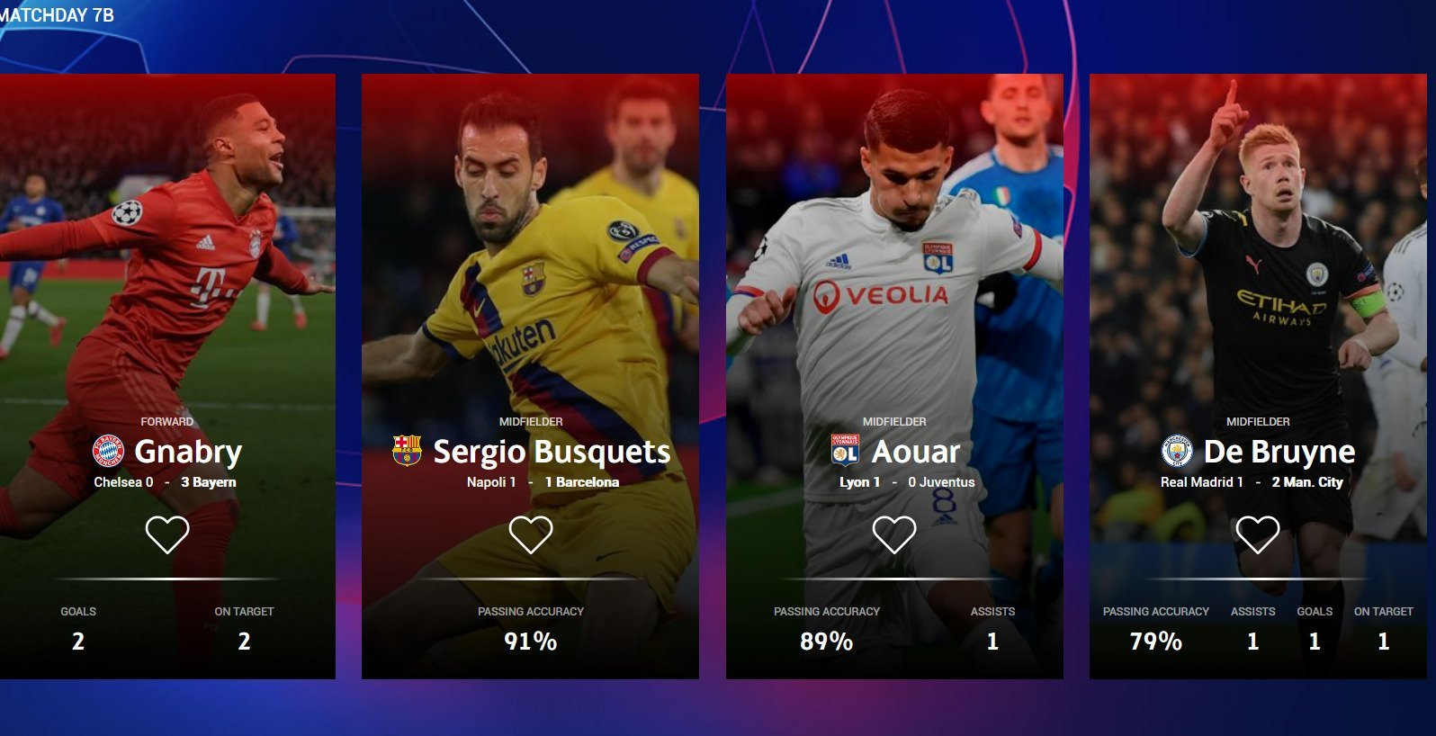 УЕФА: претенденты на звание лучшего игрока недели в плей-офф Лиги чемпионов - от Де Брюйне до Бускетса - изображение 1