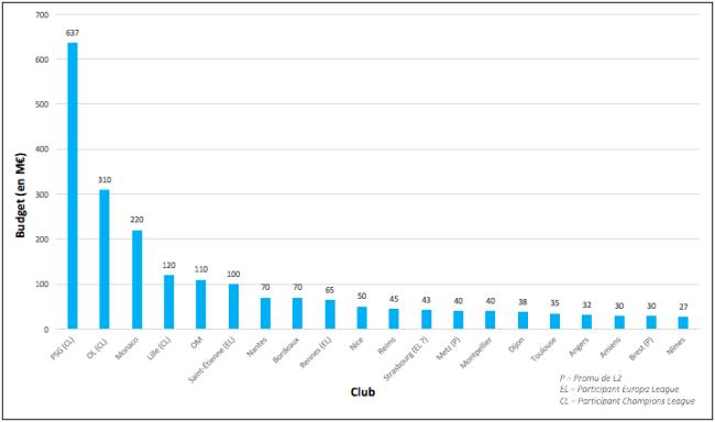 Как коронавирус повлиял на чемпионат Франции: бюджеты, контракты, зарплаты - изображение 1