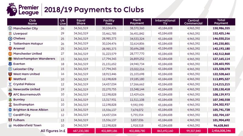 Как коронавирус повлиял на чемпионат Англии: бюджеты, контракты, зарплаты - изображение 1
