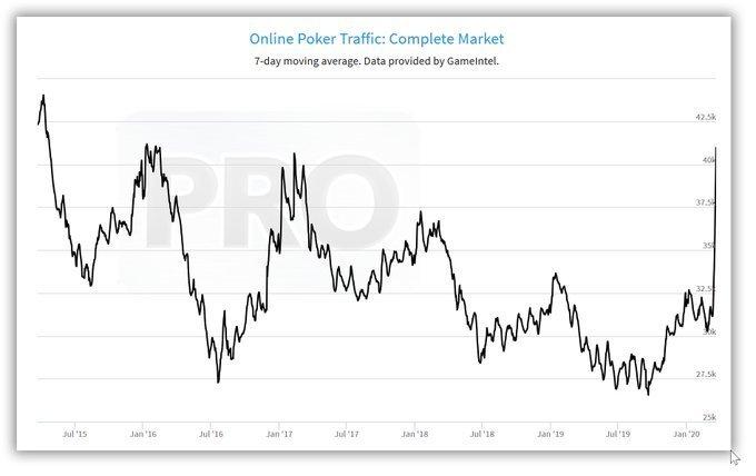 Трафик онлайн покера достиг семилетнего пика - изображение 1