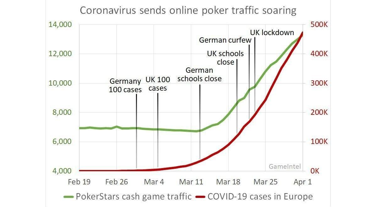 PokerStars выжимает максимальную выгоду из карантина - изображение 1