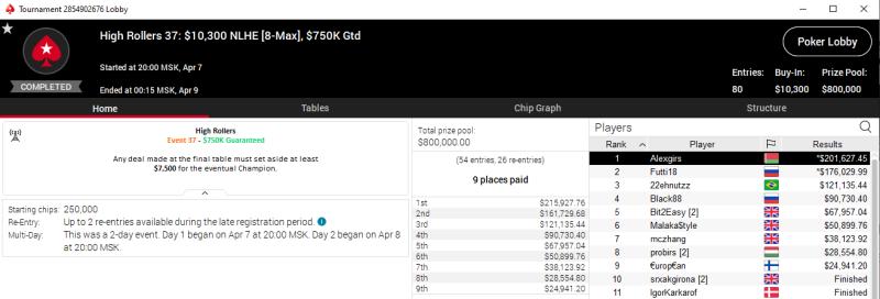 Игрок из Беларуси выиграл 201 000$ в событииHigh Rollers - изображение 1