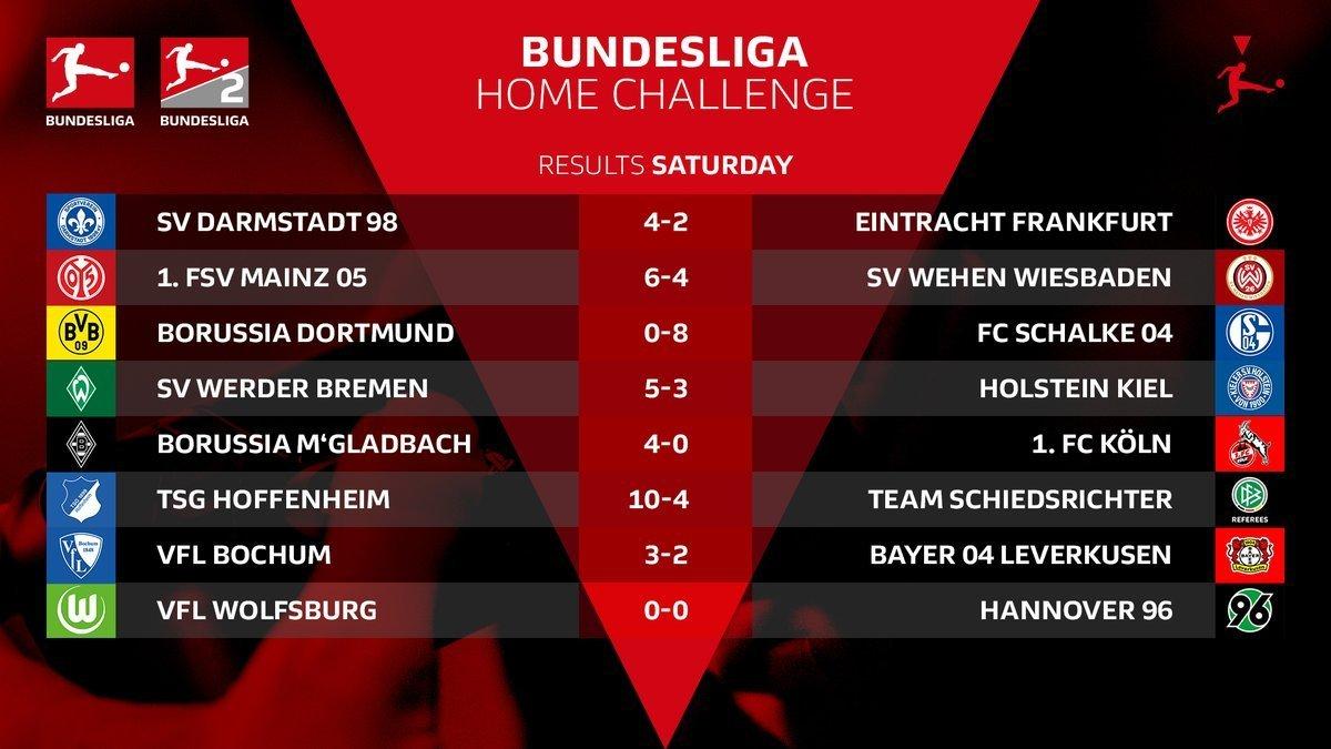 Киберфутбол. FIFA 20. Бундеслига. #BundesligaHomeChallenge. 4-я игровая неделя. Результаты матчей - изображение 1