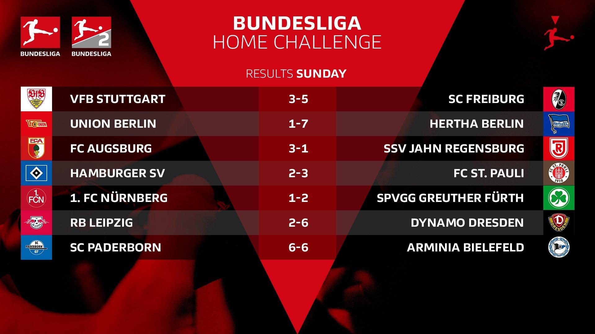 Киберфутбол. FIFA 20. Бундеслига. #BundesligaHomeChallenge. 4-я игровая неделя. Результаты матчей - изображение 2