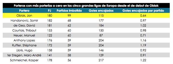 Топ-10 самых дорогих голкиперов мира: от Облака до Щесны - изображение 1