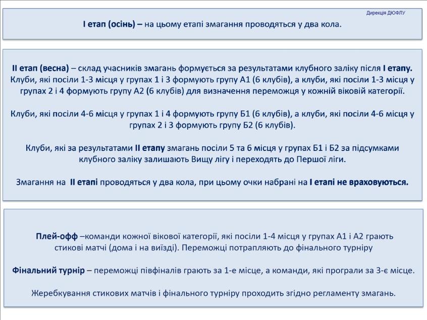 Элит-лига ДЮФЛ: ударим автопробегом по бездорожью - изображение 3
