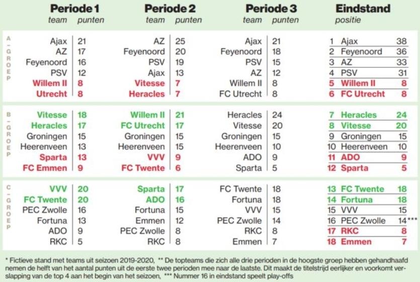 Голландцы придумали коронастойкую модель чемпионата: три группы, три этапа, обмен между лигами посреди сезона - изображение 1