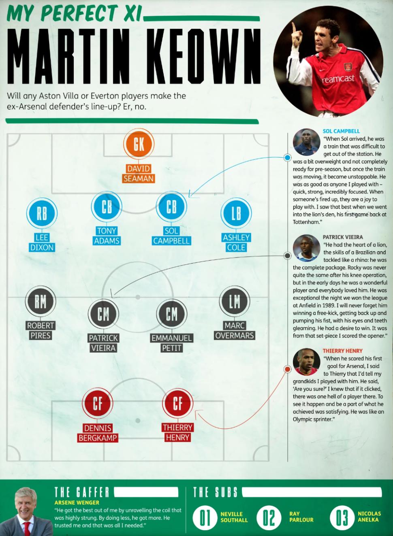 """""""Команда мечты"""": Анри, Бергкамп и еще 9 игроков """"Арсенала"""" - Мартин Киоун назвал свой идеальный состав - изображение 1"""