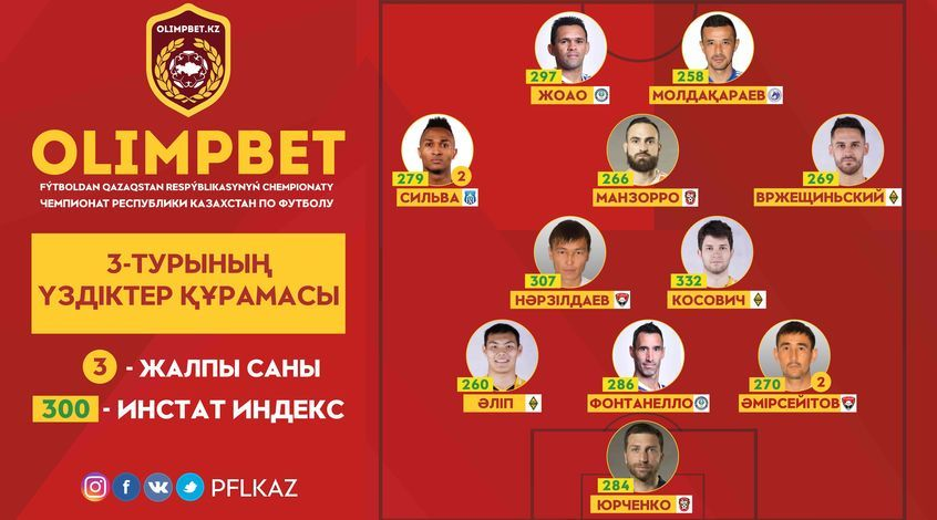 InStat-cборная 3-го тура OLIMPBET-Чемпионата Казахстана