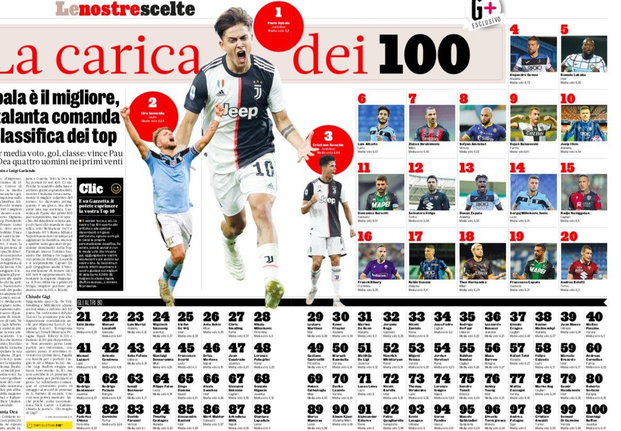 Руслан Малиновский занял 38-е место в рейтинге топ-игроков Серии А по версии La Gazzetta dello Sport - изображение 1