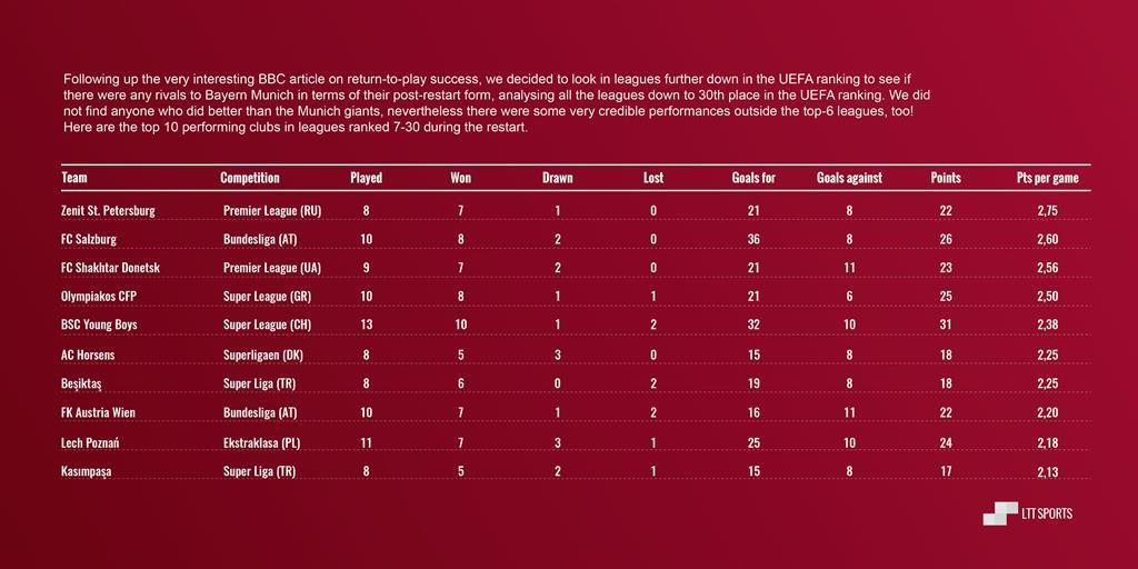 """""""Шахтер"""" - пятая лучшая команда Европы с момента рестарта сезона - изображение 2"""