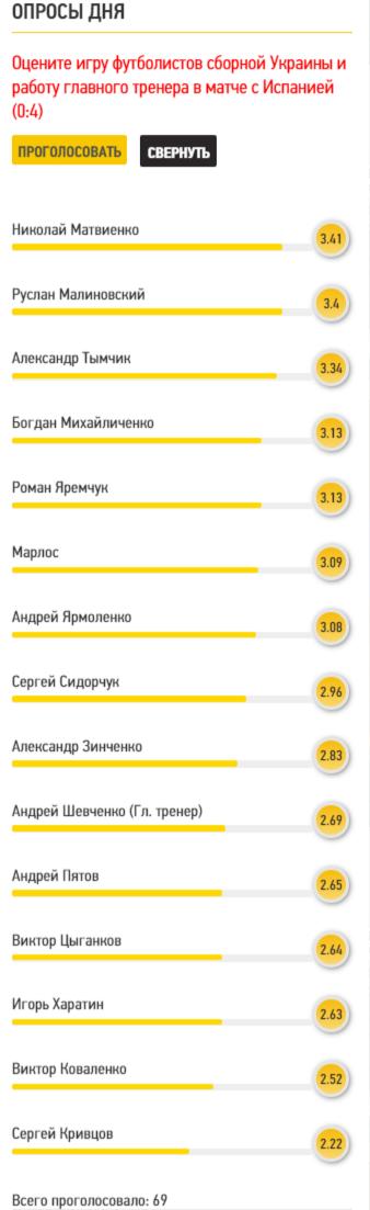 Читатели Footboom назвали лучшего игрока сборной Украины в матче с Испанией - изображение 1