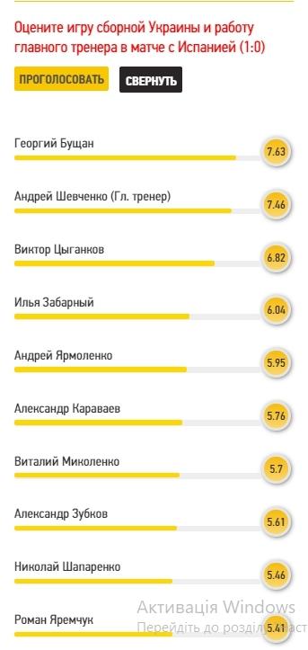 Лучший - Бущан: читатели FootBoom оценили игру сборной Украины против Испании - изображение 1
