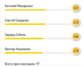 Лучший - Бущан: читатели FootBoom оценили игру сборной Украины против Испании - изображение 2