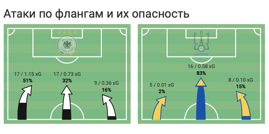 Германия - Украина в цифрах WyScout: коллективные ошибки, централизация и неудержимый Горецка - изображение 6