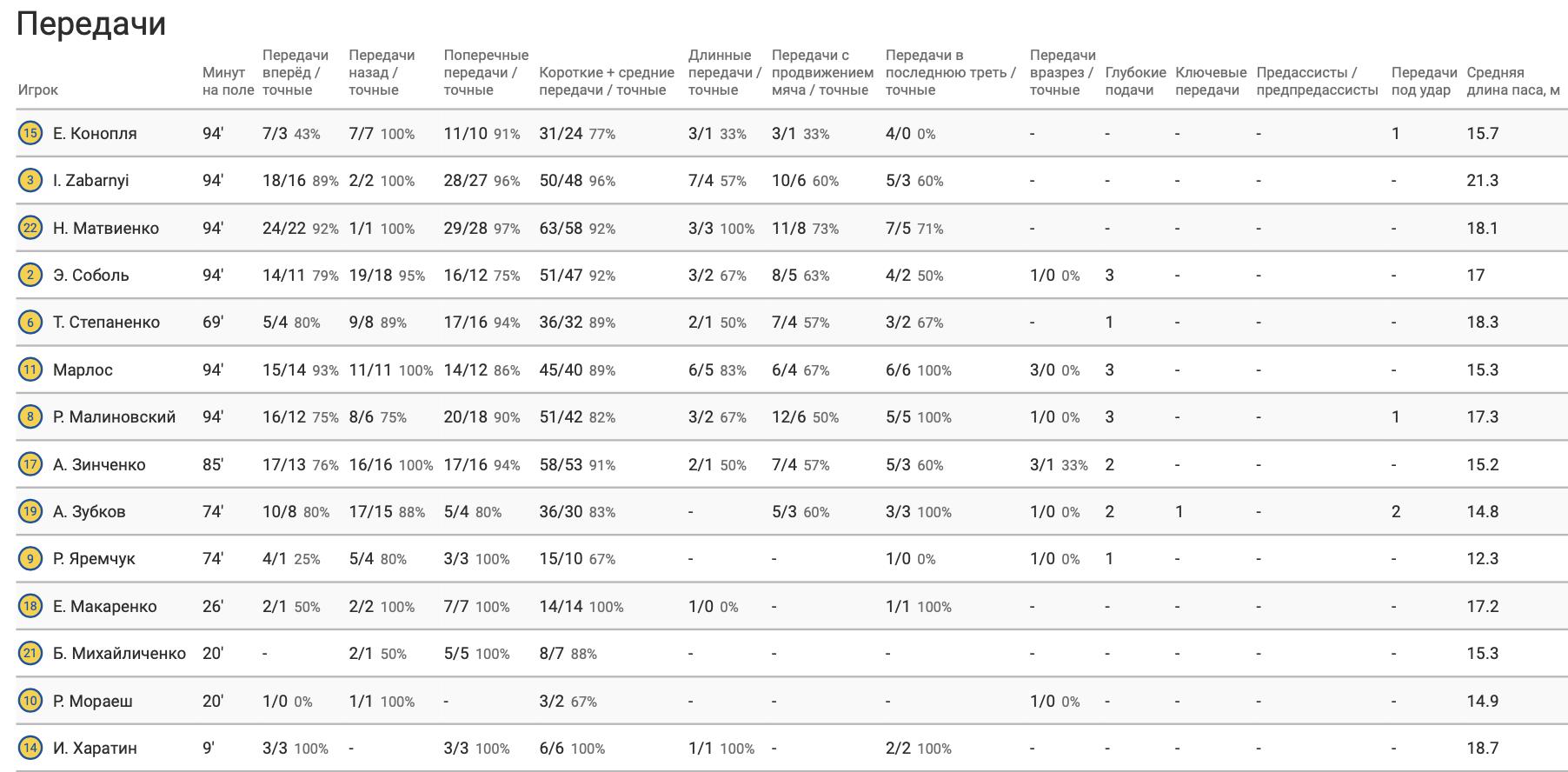 Германия - Украина в цифрах WyScout: коллективные ошибки, централизация и неудержимый Горецка - изображение 14