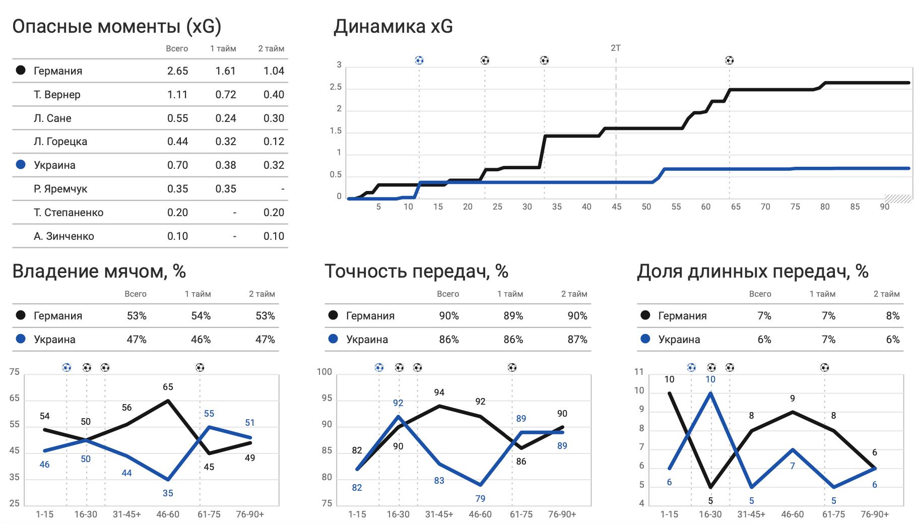 Германия - Украина в цифрах WyScout: коллективные ошибки, централизация и неудержимый Горецка - изображение 2