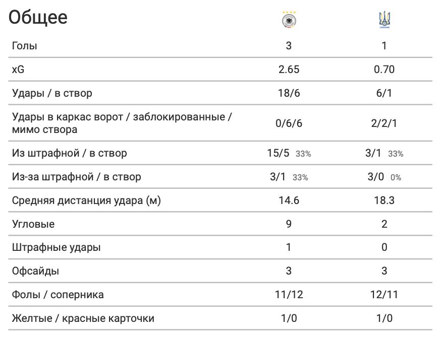 Германия - Украина в цифрах WyScout: коллективные ошибки, централизация и неудержимый Горецка - изображение 1