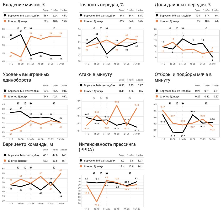 """""""Боруссия"""" - """"Шахтер"""" в цифрах WyScout: повторение ошибок Каштру, грозные стандарты и беззубые атаки """"Горняков"""" - изображение 5"""