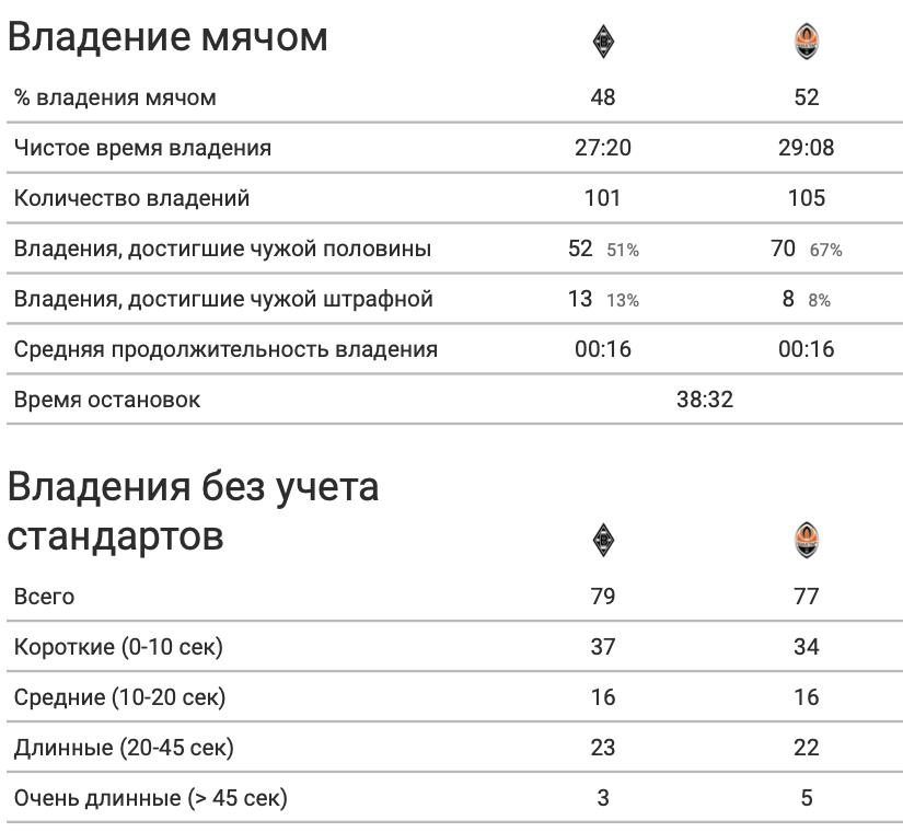 """""""Боруссия"""" - """"Шахтер"""" в цифрах WyScout: повторение ошибок Каштру, грозные стандарты и беззубые атаки """"Горняков"""" - изображение 6"""