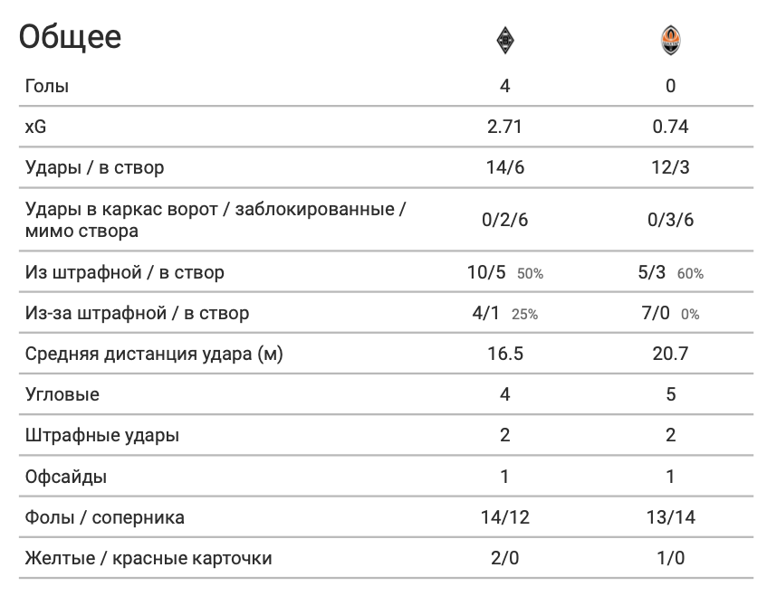 """""""Боруссия"""" - """"Шахтер"""" в цифрах WyScout: повторение ошибок Каштру, грозные стандарты и беззубые атаки """"Горняков"""" - изображение 8"""