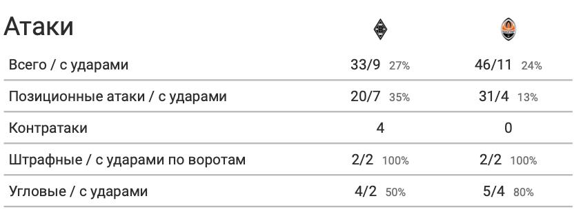 """""""Боруссия"""" - """"Шахтер"""" в цифрах WyScout: повторение ошибок Каштру, грозные стандарты и беззубые атаки """"Горняков"""" - изображение 9"""