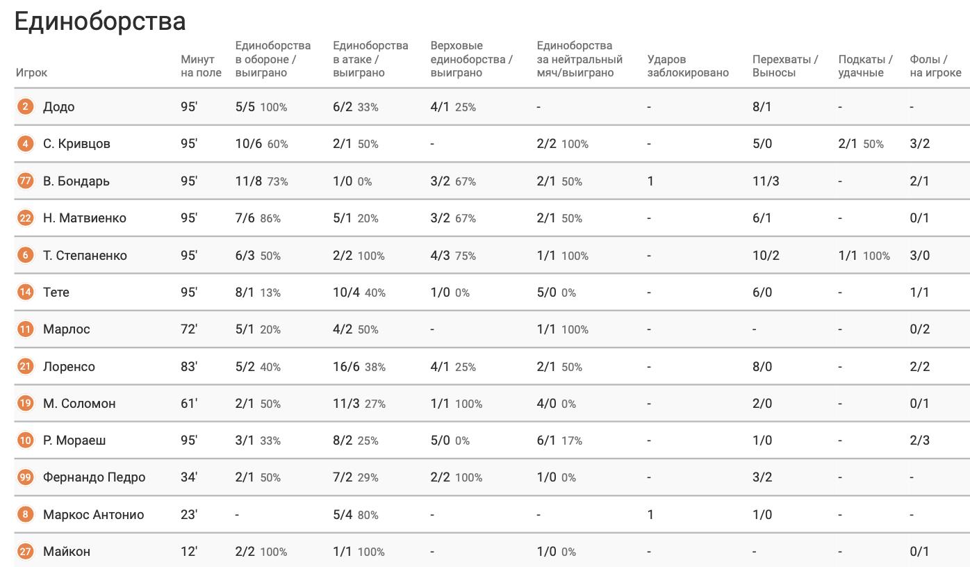 """""""Боруссия"""" - """"Шахтер"""" в цифрах WyScout: повторение ошибок Каштру, грозные стандарты и беззубые атаки """"Горняков"""" - изображение 12"""