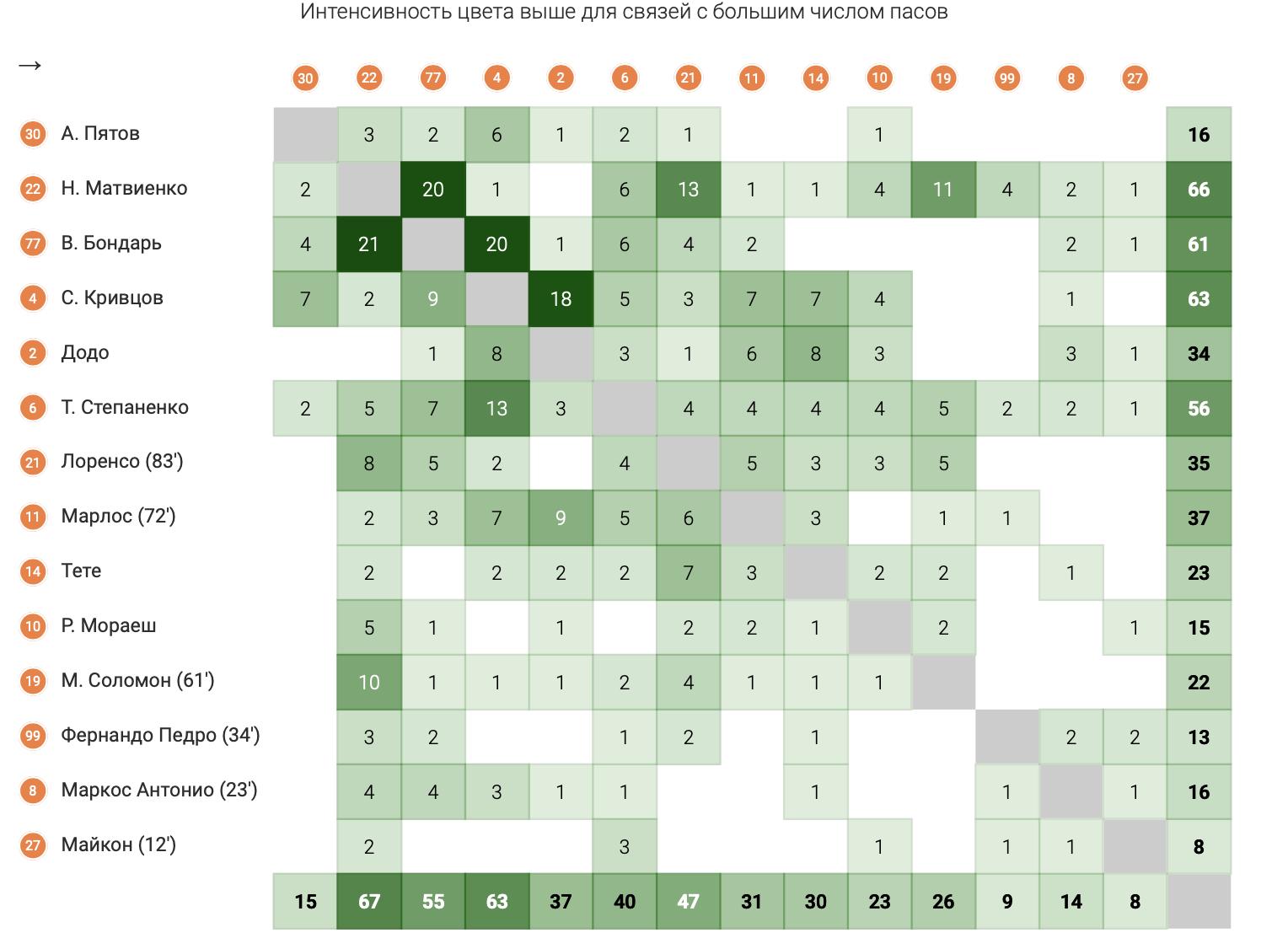 """""""Боруссия"""" - """"Шахтер"""" в цифрах WyScout: повторение ошибок Каштру, грозные стандарты и беззубые атаки """"Горняков"""" - изображение 14"""